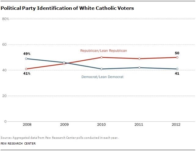 catholic-politics