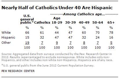 catholic-population-change