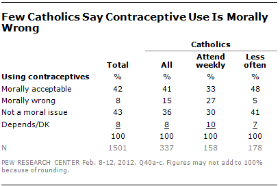 contraceptive-views