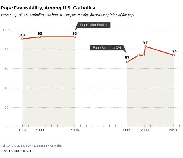pope-favorability
