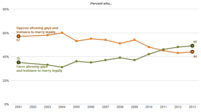 PRC_Gay_Marriage_Trend