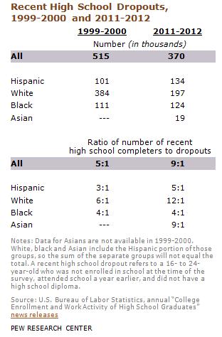 DN_Hispanics_HS