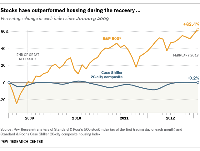 should you invest in stocks or housing for the long term it depends