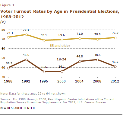 Youth Voter Turnout Rates Also Declined From 2008 To 2012 Contrary Initial Reports Based On The National Election Day Exit Polls Which Had Shown