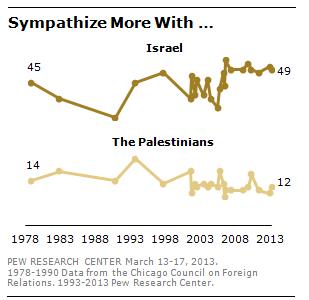 PRC_Israel_Sympathy