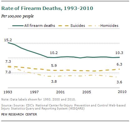 SDT-2013-05-gun-crime-2-1