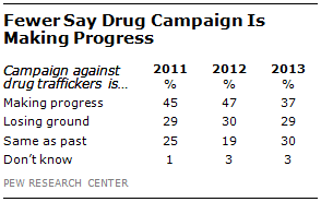 drug-progress