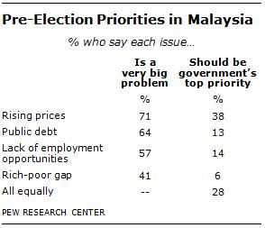 malaysia-priorities
