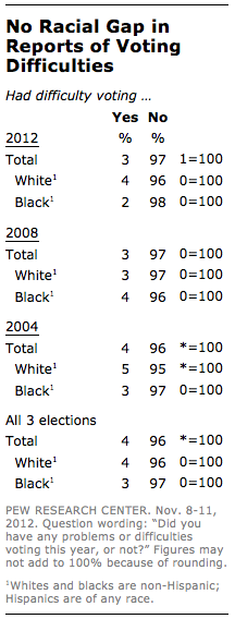 no-racial-gap
