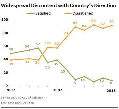 pakistan-discontent