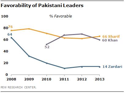 pakistani-leader-favorability