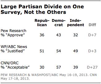 survey-partisan-divide