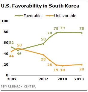 us-favorability-south-korea