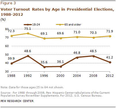 voter-turnout-by-age