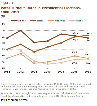 voter-turnout-rates