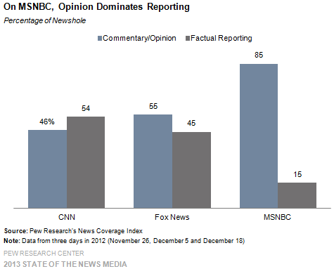 fact tank msnbc place opinion