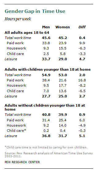 But Women Even That Out Because They Spend About Six Hours More Than Men Doing Household Work Plus They Spend About Three Additional Hours Taking Care Of