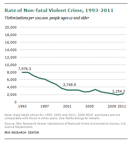DN_Violent_Crimes