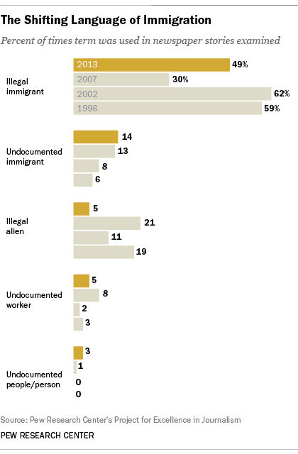 illegal immigration research paper topics