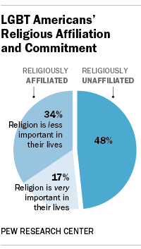 religion brings more conflict to the Religion in modern society  societies with religion were more likely to survive than those  the technological advancements needed to bring them into conflict.