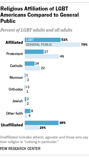 FT_13.06.18_PF_LGBT_ReligiousAffiliation_2