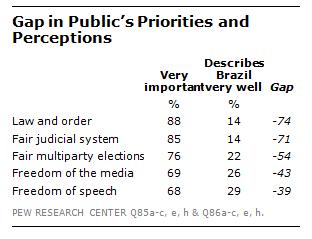 FT_Brazil_Gap