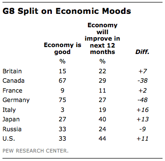 FT_G8-economic-split