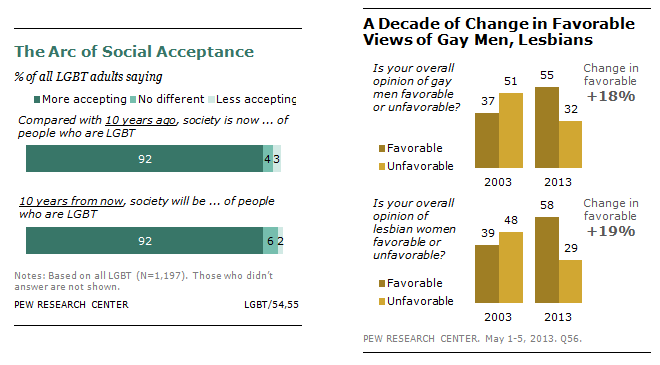 Different christian beliefs on homosexuality statistics