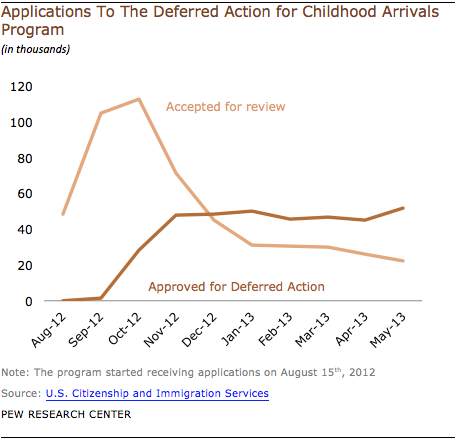 deferred-action-applications