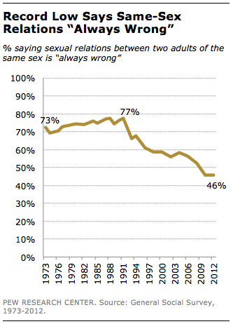 same-sex-always-wrong-at-record-low