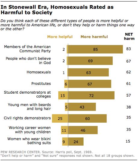 stonewall-homosexuals-harmful-to-society
