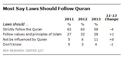 FT_Quran_Laws