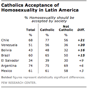 Acceptability of homosexual