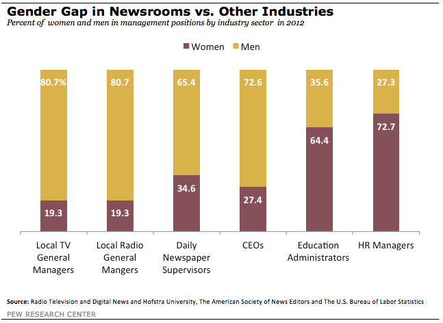 FT_newsroom-gender-gap