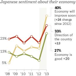 PRC_13.07.11_JapanEconomy