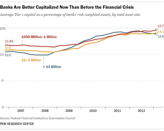 bank-ratios