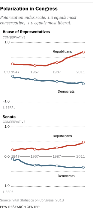 partisan polarization in congress and among public is greater than ever