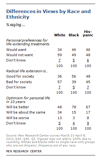 Racial And Ethnic Groups View Radical Life Extension Differently