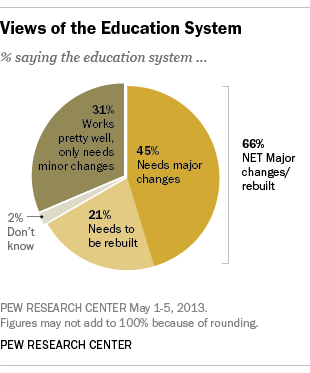 many americans say educational system in need of overhaul pew  many americans say educational system in need of overhaul