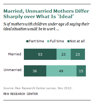FT_Married_Unmarried