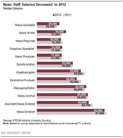 FT_local-tv-salaries-decreased