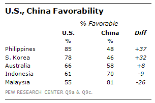 US-China favorability