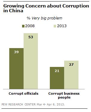 FT_China_Corrupt