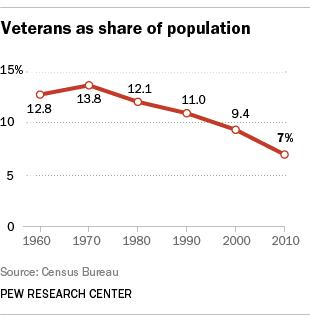 Veterans-and-Congress_1