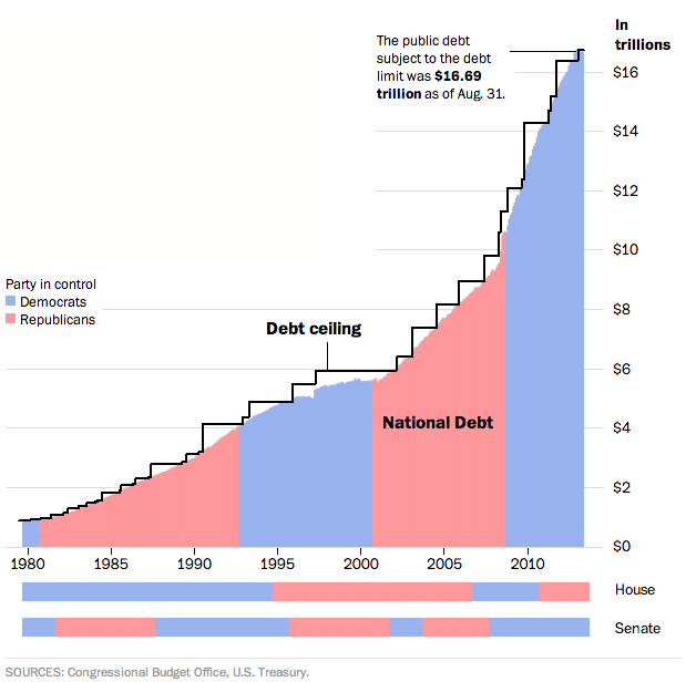 Chart of the week the bipartisan federal debt limit pew chart of the week the bipartisan federal debt limit sciox Image collections