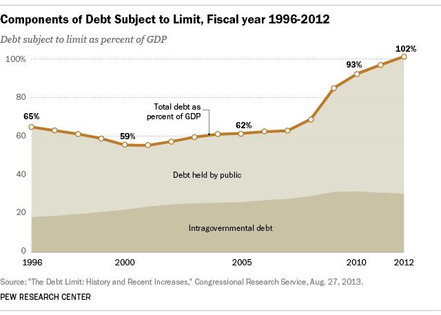 debtGDP