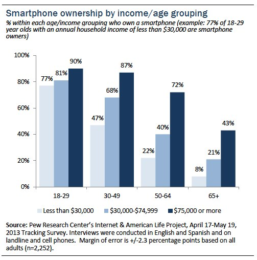 smartphones by income_age