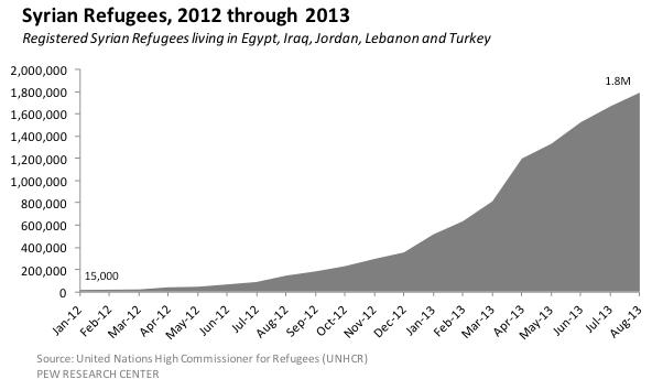 syrian-refugees-2012-2013