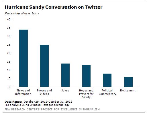 DN_Hurricane_Sandy