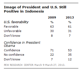 DN_Obama_Indonesia